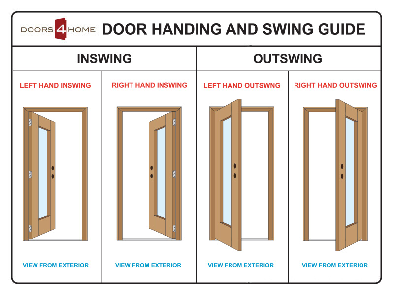 Inswing Or Outswing Doors 17 Best Images About Door Swing Direction On Pinterest Home Design