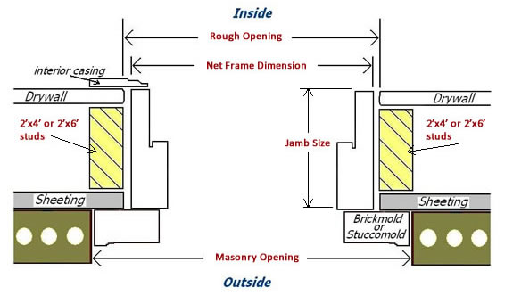 Exterior Door Framing And Jamb Details